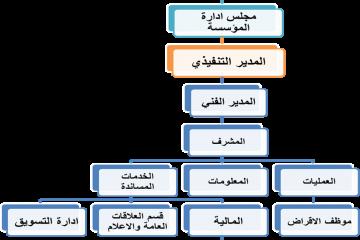 الهيكلية